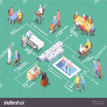 Nursing home isometric flowchart with caregivers and doctors providing qualified assistance to elde