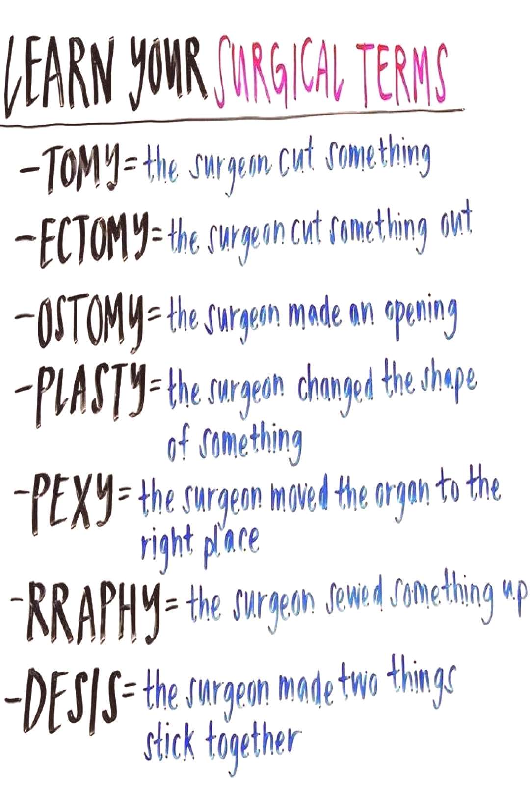 Easy way to learn surgical terms! . . . . . .